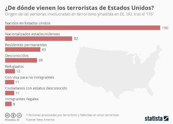Infografía: ¿Servirá el veto de Trump para prevenir el terrorismo?  | Statista