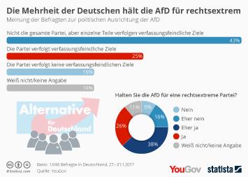 Infografik: Die Mehrheit der Deutschen hält die AfD für rechtsextrem | Statista
