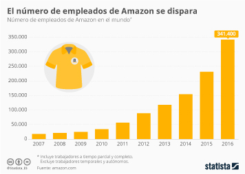 Infografía - Amazon, una de las empresas de Internet con más trabajadores
