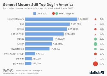Infographic - Auto sales by selected manufacturers in the United States 2016