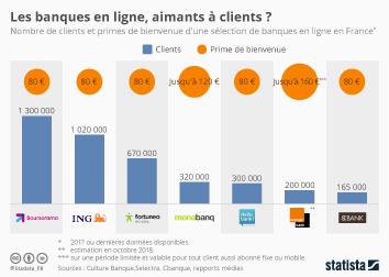 Infographie - Les banques en ligne, aimants à clients