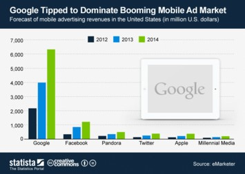 Infographic: Google Tipped to Dominate Booming Mobile Ad Market | Statista