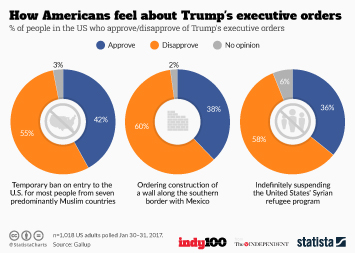 Infographic: How Americans feel about Trump's executive orders | Statista
