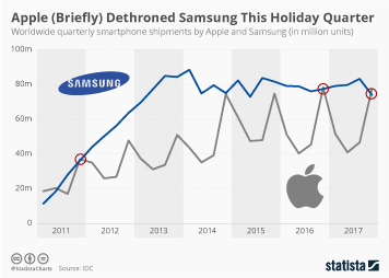 Infographic: Apple (Briefly) Dethroned Samsung This Holiday Quarter | Statista