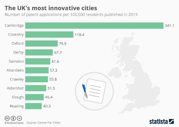 Infographic: The UK's most innovative cities   Statista