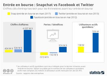 Infographie: Le Snapchat de 2017 vs. le Facebook de 2012 et le Twitter de 2013 | Statista