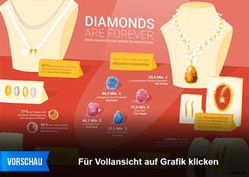 Infografik: Ringe, Diamanten und andere Schmuckstücke  | Statista