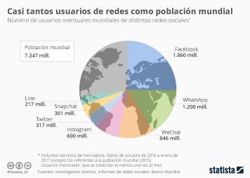 Infografía - Un cuarto de la población mundial se conecta a Facebook