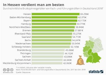 Infografik: In Hessen verdient man am besten | Statista