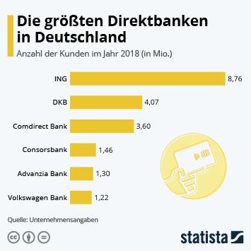 Das sind die größten Direktbanken in Deutschland