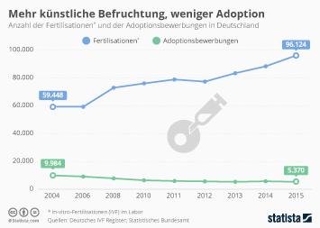 Infografik: Mehr künstliche Befruchtung, weniger Adoption   Statista