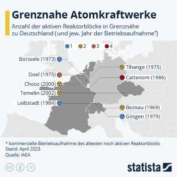 Infografik - Grenznahe Atomkraftwerke