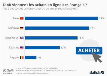 Infographie: D'où viennent les achats en ligne des Français ?  | Statista