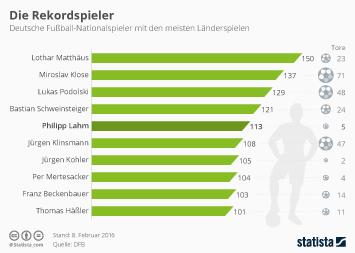 Infografik - deutsche Fußball-Nationalspieler mit den meisten Länderspielen