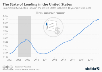The State of Lending in the United States