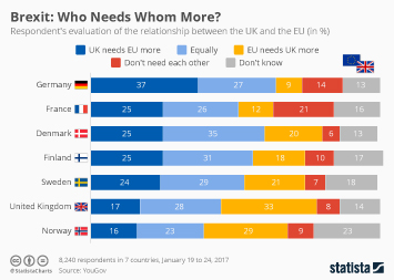 Infographic: Who Are The More Dependent Parties in the Brexit Scenario | Statista
