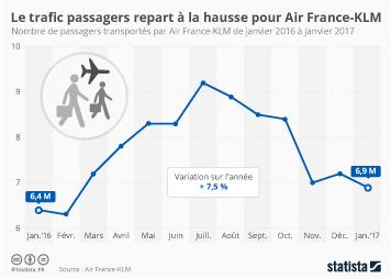 Infographie: Air France-KLM débute bien l'année | Statista