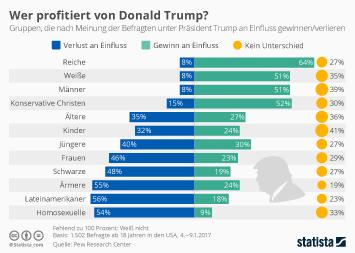 Infografik - Umfrage wer profitiert von Trump