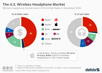 Infographic: The U.S. Wireless Headphone Market | Statista
