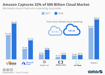 Infographic: Amazon Captures 32% of $80 Billion Cloud Market | Statista