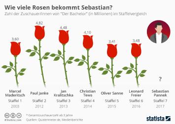 Infografik - rtl bachelor quoten Zuschauer
