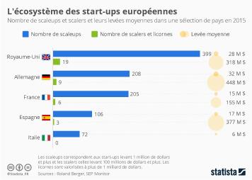 Infographie - L'écosystème des start-ups européennes