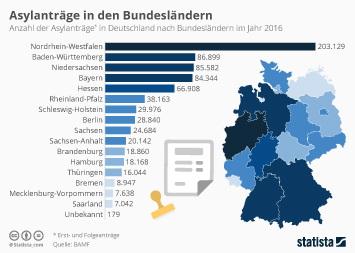 Infografik: Asylanträge in den Bundesländern | Statista