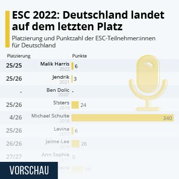 So schnitt Deutschland bisher beim ESC ab