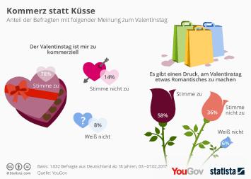 Infografik - Die Deutschen sehen den Valentinstag kritisch