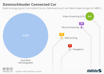 Infografik - Datenerzeugung von Connected Cars im Vergleich