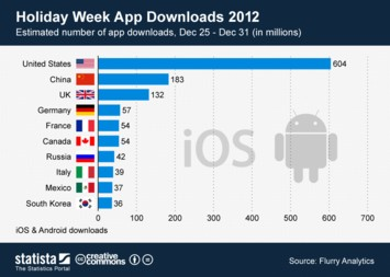 Infographic - estimated number of app downloads Holiday Week 2012