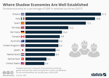 Infographic: Where Shadow Economies Are Well Established | Statista