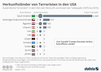 Infografik - Herkunftsländer von Terroristen in den USA