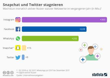 Infografik: Snapchat und Twitter stagnieren | Statista