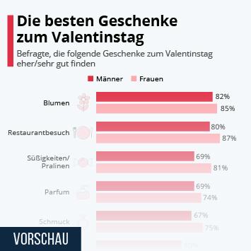 Infografik: Die besten Geschenke zum Valentinstag | Statista