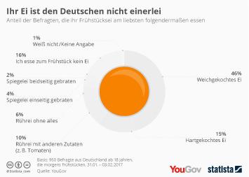 Infografik: So frühstücken die Deutschen | Statista