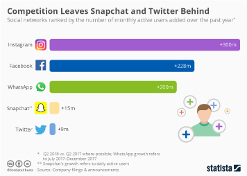 Infographic: Competition Leaves Snapchat and Twitter Behind | Statista