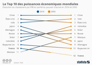 Infographie: Le top 10 des puissances économiques mondiales | Statista