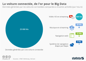 Infographie - La voiture connectée, de l'or pour le Big Data