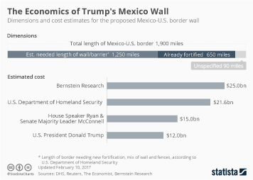 Link to The Metrics of Trump's Mexico Wall  Infographic