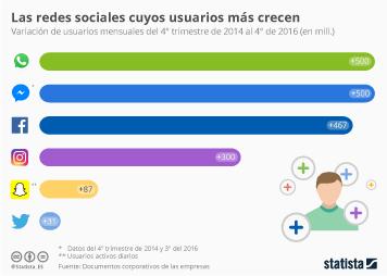 Infografía: Las redes que más han aumentado sus usuarios en los últimos dos años | Statista