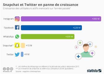 Infographie: Snapchat et Twitter en panne de croissance | Statista