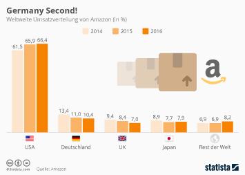 Infografik: Germany Second! | Statista