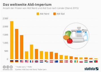 Link zu Lebensmittel-Discounter Infografik - Aldi weltweit Infografik