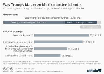 Infografik - Dimensionen & Kosten von Trumps Mauer zu Mexiko