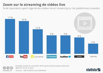 Infographie - Zoom sur le streaming de vidéos live