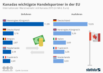 Infografik - Außenhandel von Kanada mit der EU