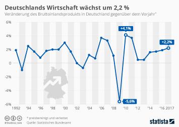 Infografik: Deutschlands Wirtschaft wächst um 2,2 % | Statista
