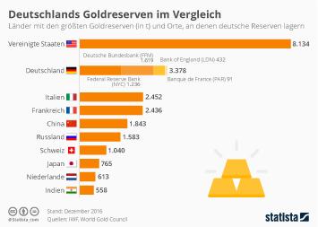 Edelmetalle Infografik - Länder mit den größten Goldreserven