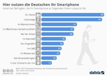 Infografik: Hier nutzen die Deutschen ihr Smartphone | Statista
